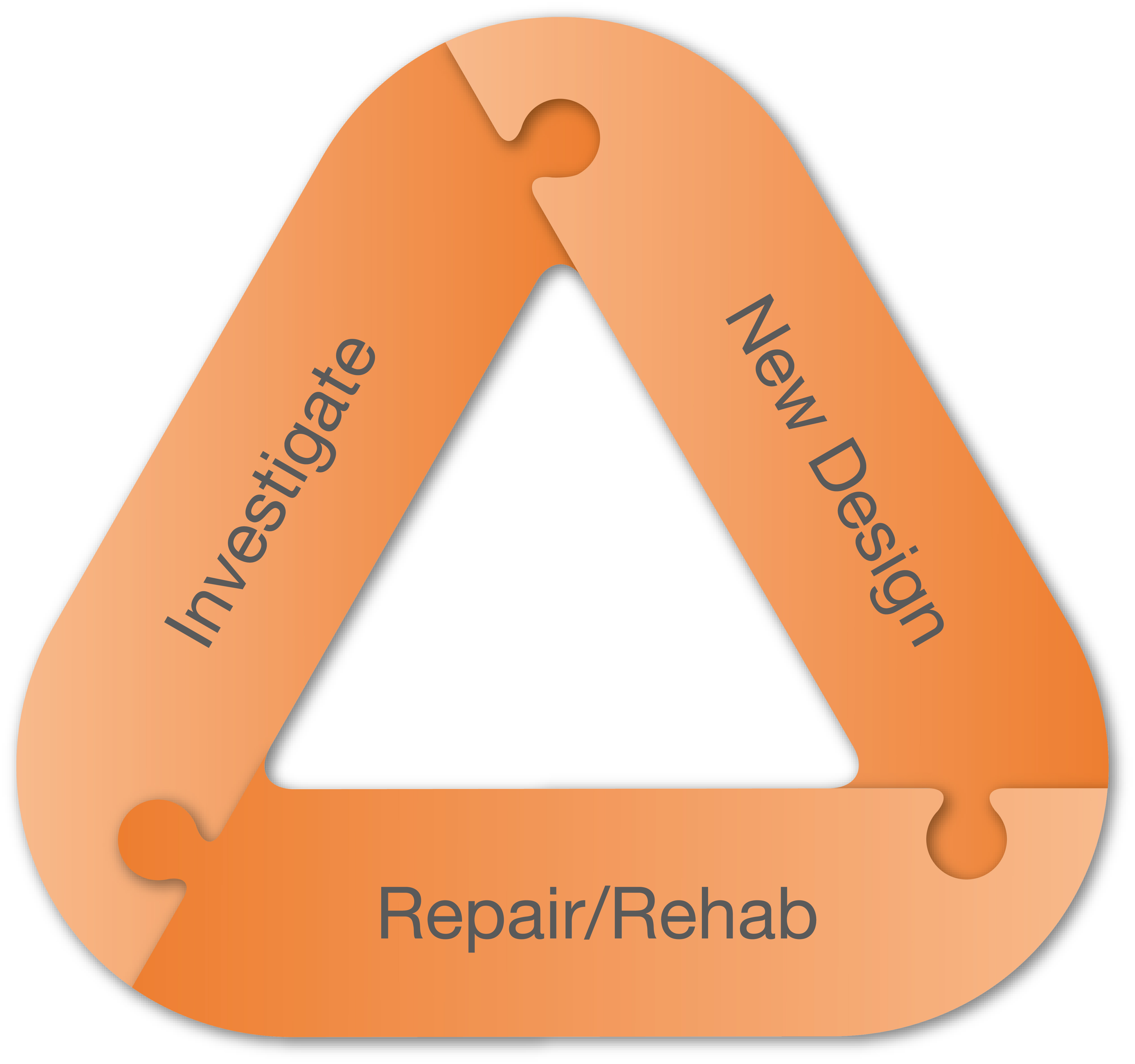 Engineering services triangle